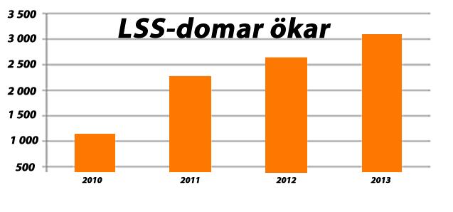 Oroväckande ökning av LSS-domar - det behövs ett perspektivskifte